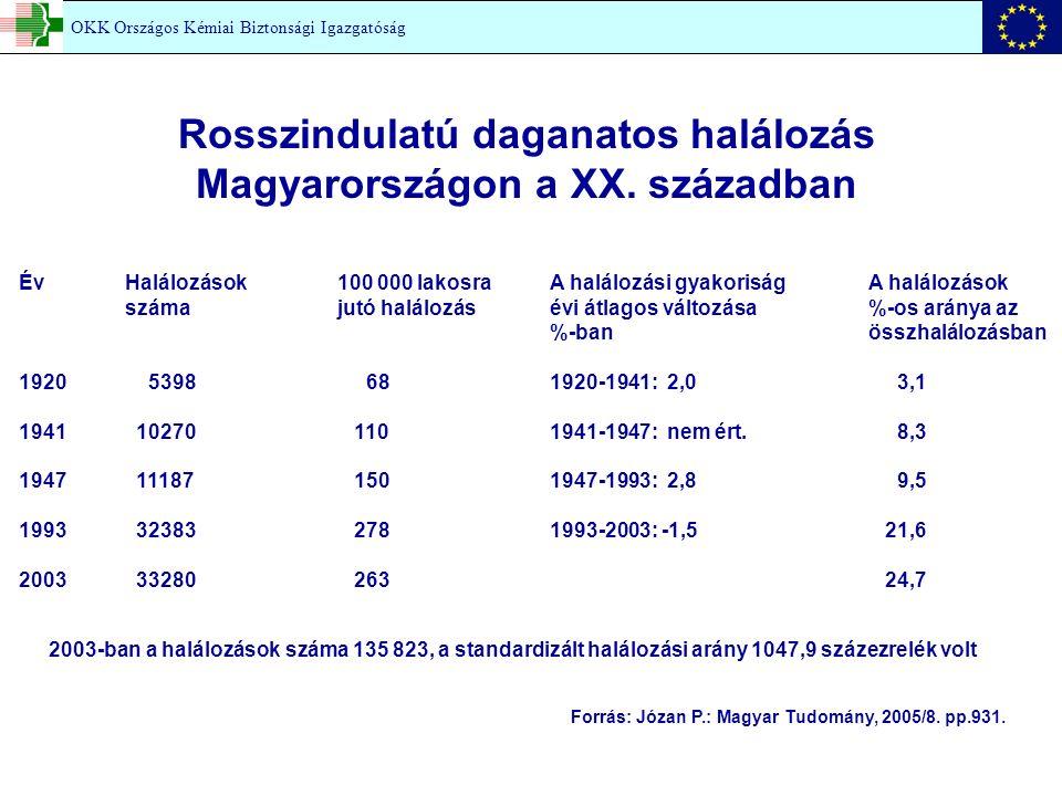 Év Halálozások100 000 lakosraA halálozási gyakoriság A halálozások száma jutó halálozás évi átlagos változása%-os aránya az %-banösszhalálozásban 1920 5398 681920-1941: 2,0 3,1 1941 10270 1101941-1947: nem ért.