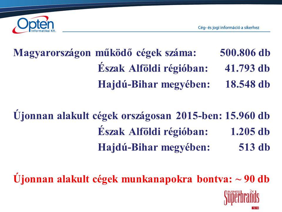 Magyarországon működő cégek száma: 500.806 db Észak Alföldi régióban: 41.793 db Hajdú-Bihar megyében: 18.548 db Újonnan alakult cégek országosan 2015-