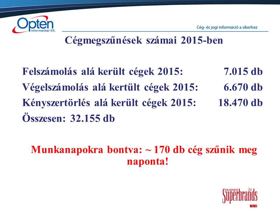 Cégmegszűnések számai 2015-ben Felszámolás alá került cégek 2015: 7.015 db Végelszámolás alá kertült cégek 2015: 6.670 db Kényszertörlés alá került cégek 2015: 18.470 db Összesen: 32.155 db Munkanapokra bontva: ~ 170 db cég szűnik meg naponta!