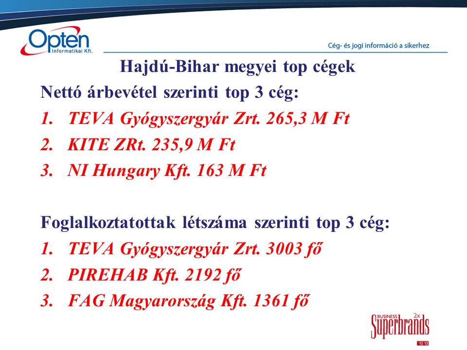 Hajdú-Bihar megyei top cégek Nettó árbevétel szerinti top 3 cég: 1.TEVA Gyógyszergyár Zrt. 265,3 M Ft 2.KITE ZRt. 235,9 M Ft 3.NI Hungary Kft. 163 M F