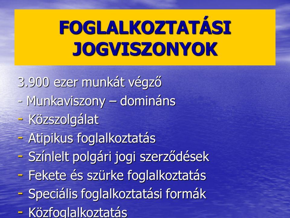 FOGLALKOZTATÁSI JOGVISZONYOK 3.900 ezer munkát végző - Munkaviszony – domináns - Közszolgálat - Atipikus foglalkoztatás - Színlelt polgári jogi szerző