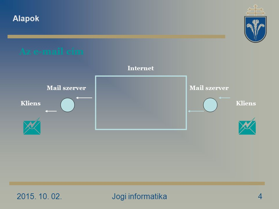 2015. 10. 02.Jogi informatika5 Az e-mail cím Alapok