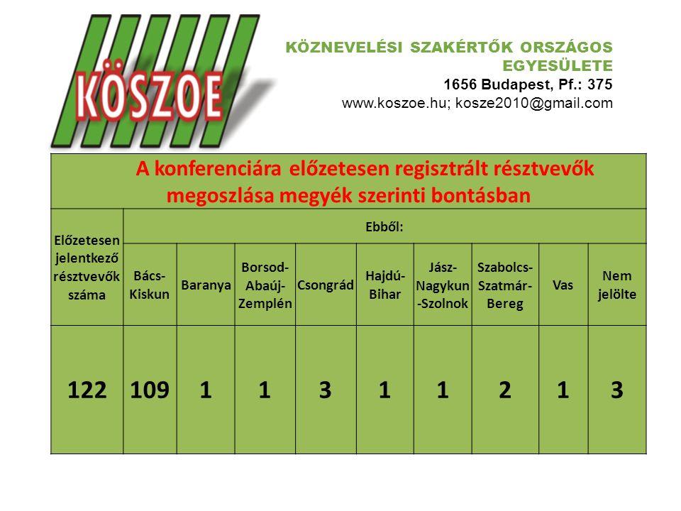 KÖZNEVELÉSI SZAKÉRTŐK ORSZÁGOS EGYESÜLETE 1656 Budapest, Pf.: 375 www.koszoe.hu; kosze2010@gmail.com A konferenciára előzetesen regisztrált résztvevők megoszlása a KÖSZOE tagság vonatkozásában Előzetesen jelentkezők száma KÖSZOE TAGJANEM TAGJANEM JELÖLTE 12222937