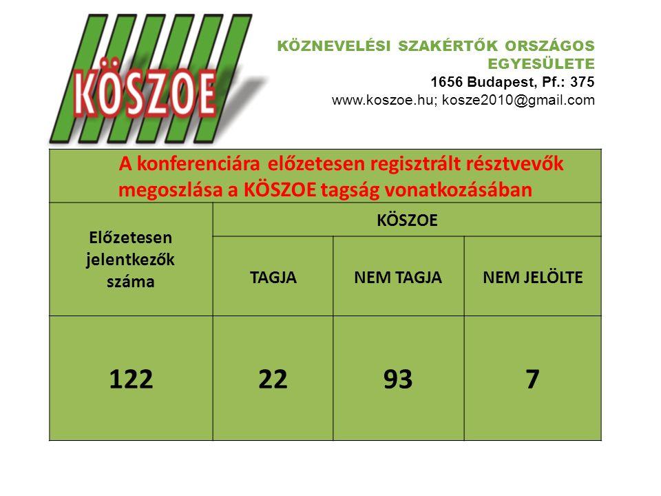 KÖZNEVELÉSI SZAKÉRTŐK ORSZÁGOS EGYESÜLETE 1656 Budapest, Pf.: 375 www.koszoe.hu; kosze2010@gmail.com A konferenciára előzetesen regisztrált résztvevők