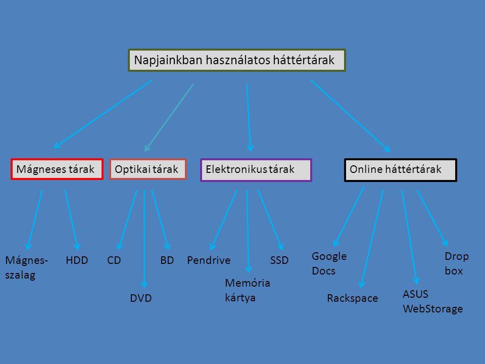 Napjainkban használatos háttértárak Mágneses tárakOptikai tárakElektronikus tárakOnline háttértárak CD DVD BDHDDMágnes- szalag Pendrive Memória kártya