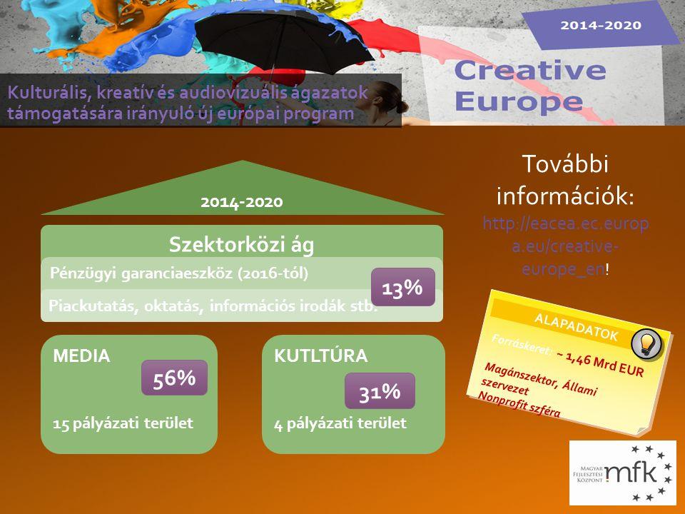 ALAPADATOK Forráskeret: ~ 1,46 Mrd EUR Magánszektor, Állami szervezet Nonprofit szféra Kulturális, kreatív és audiovizuális ágazatok támogatására irányuló új európai program További információk: http://eacea.ec.europ a.eu/creative- europe_en .