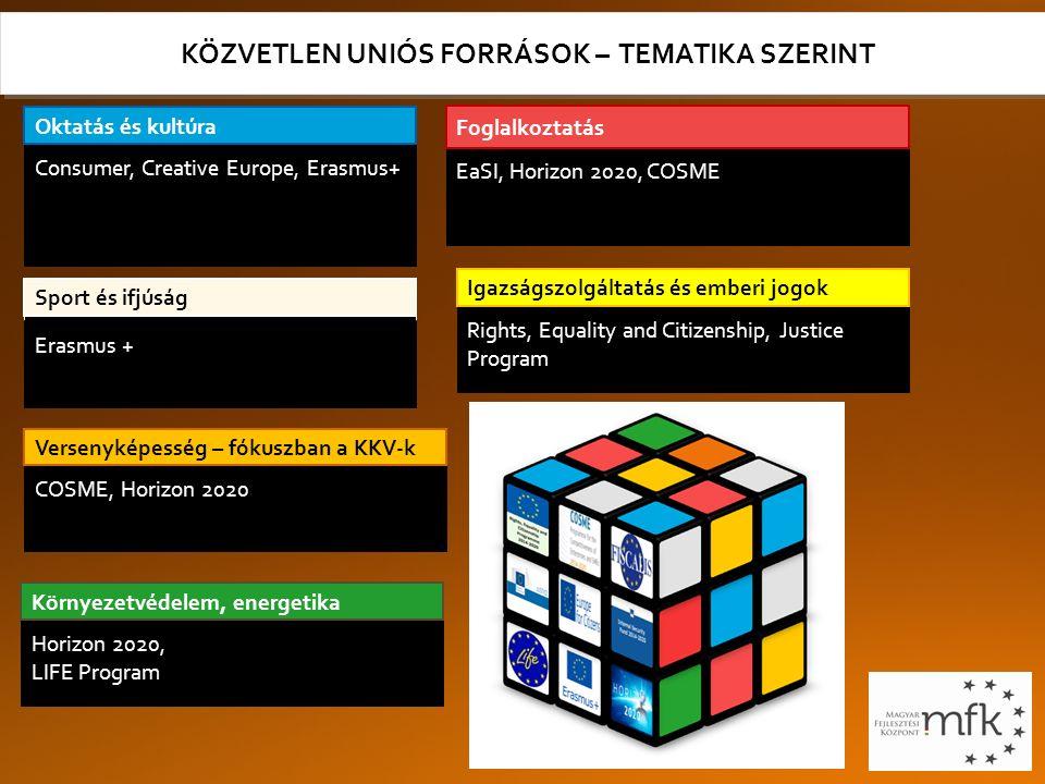 KÖZVETLEN UNIÓS FORRÁSOK – TEMATIKA SZERINT Consumer, Creative Europe, Erasmus+ Oktatás és kultúra Horizon 2020, LIFE Program Környezetvédelem, energetika COSME, Horizon 2020 Versenyképesség – fókuszban a KKV-k Rights, Equality and Citizenship, Justice Program Igazságszolgáltatás és emberi jogok EaSI, Horizon 2020, COSME Foglalkoztatás Sport és ifjúság Erasmus +