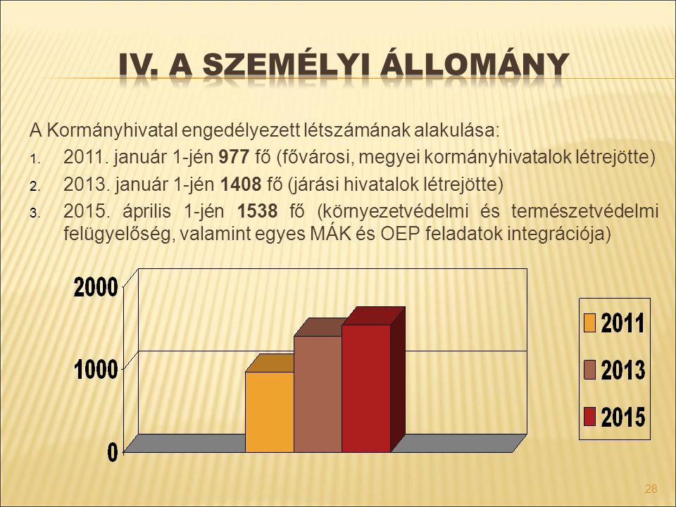 A Kormányhivatal engedélyezett létszámának alakulása: 1. 2011. január 1-jén 977 fő (fővárosi, megyei kormányhivatalok létrejötte) 2. 2013. január 1-jé