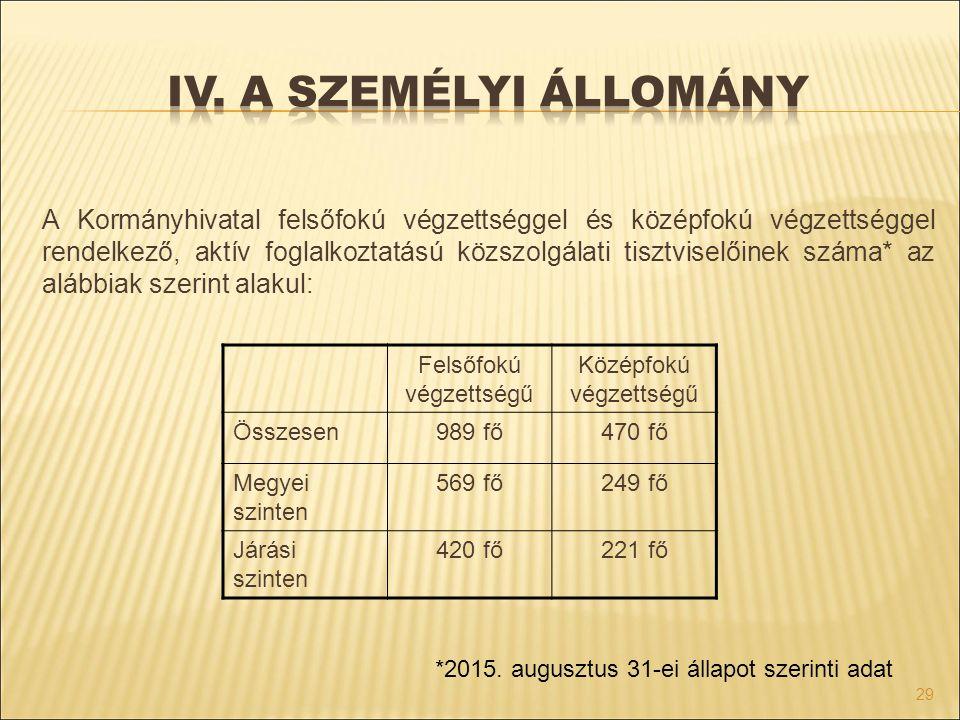 A Kormányhivatal felsőfokú végzettséggel és középfokú végzettséggel rendelkező, aktív foglalkoztatású közszolgálati tisztviselőinek száma* az alábbiak