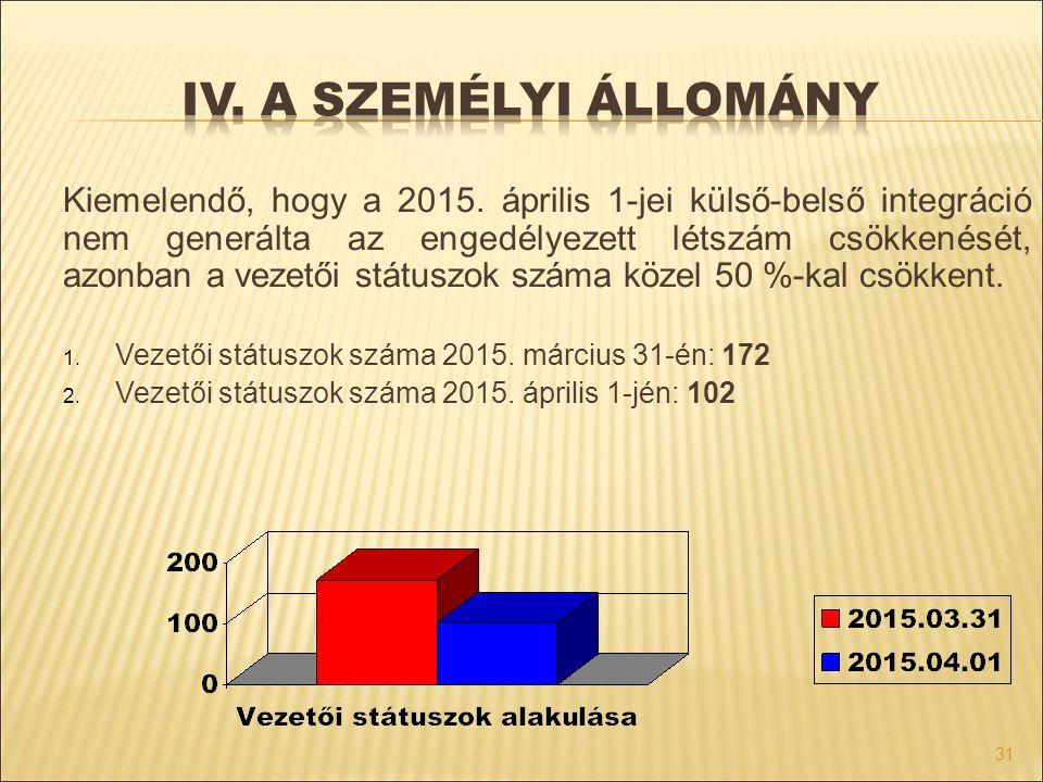 31 Kiemelendő, hogy a 2015. április 1-jei külső-belső integráció nem generálta az engedélyezett létszám csökkenését, azonban a vezetői státuszok száma