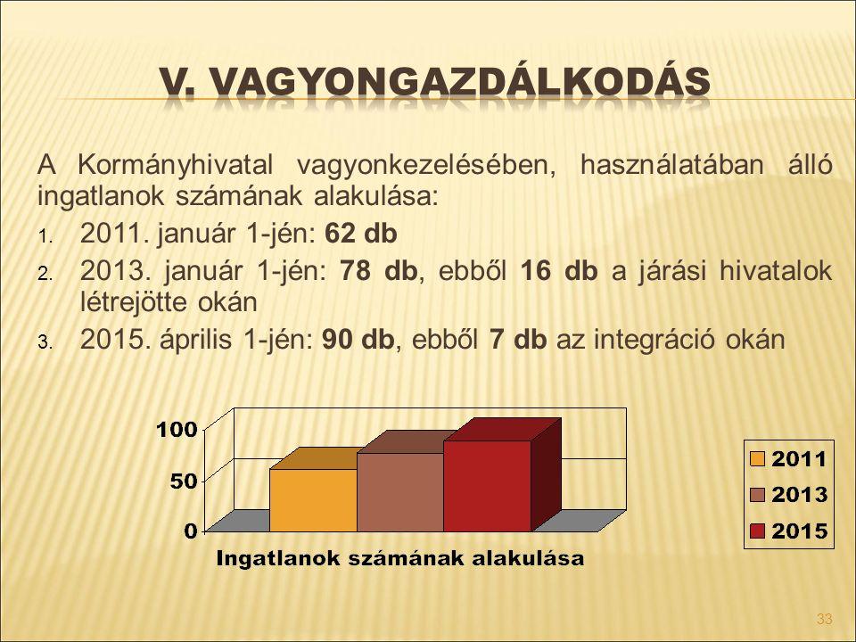 A Kormányhivatal vagyonkezelésében, használatában álló ingatlanok számának alakulása: 1. 2011. január 1-jén: 62 db 2. 2013. január 1-jén: 78 db, ebből