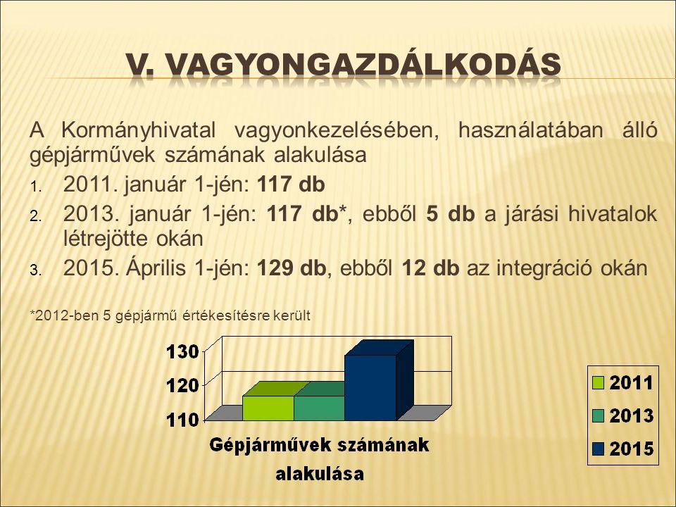 A Kormányhivatal vagyonkezelésében, használatában álló gépjárművek számának alakulása 1. 2011. január 1-jén: 117 db 2. 2013. január 1-jén: 117 db*, eb