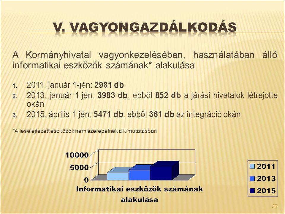 A Kormányhivatal vagyonkezelésében, használatában álló informatikai eszközök számának* alakulása 1. 2011. január 1-jén: 2981 db 2. 2013. január 1-jén: