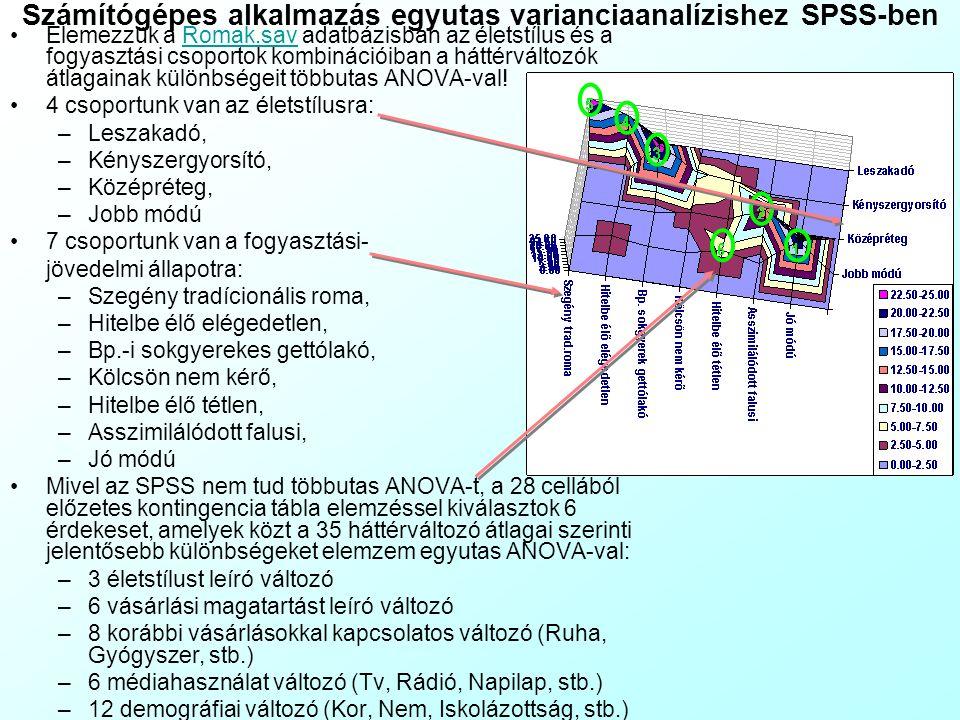 A gyakorlat tartalma 11. Házi Feladat ellenőrzése: Fókuszcsoport Számítógépes alkalmazás egyutas variancia analízishez Számítógépes alkalmazás egyutas
