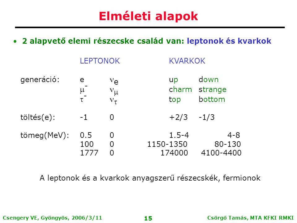 Csörgő Tamás, MTA KFKI RMKI 14 Csengery VE, Gyöngyös, 2006/3/11 Elméleti alapok Elméleti keret: Standard Model Stabil elemi részecskék: elektron, proton, (neutron) A protonnak és neutronnak (kvark) szerkezete van: A kvarkok további, instabil részecskéket alkothatnak (~2000 ismert közülük, élettartamuk: ~10 -6 - 10 -23 sec) Barionok: 3 kvark kötött állapotok Mezonok: kvark-antikvark állapotok Egzotikum: Pentakvark