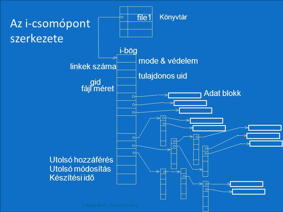 Az i-csomópont szerkezete Johanyák Zs. Csaba (c) 2015 Könyvtár file1 i-bög mode & védelem linkek száma tulajdonos uid gid fájl méret Utolsó hozzáférés