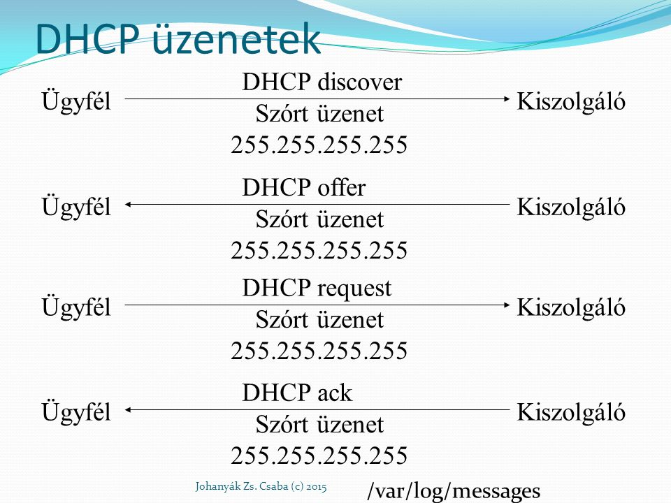 DHCP üzenetek Johanyák Zs. Csaba (c) 2015 ÜgyfélKiszolgáló DHCP discover Szórt üzenet 255.255.255.255 ÜgyfélKiszolgáló DHCP offer Szórt üzenet 255.255