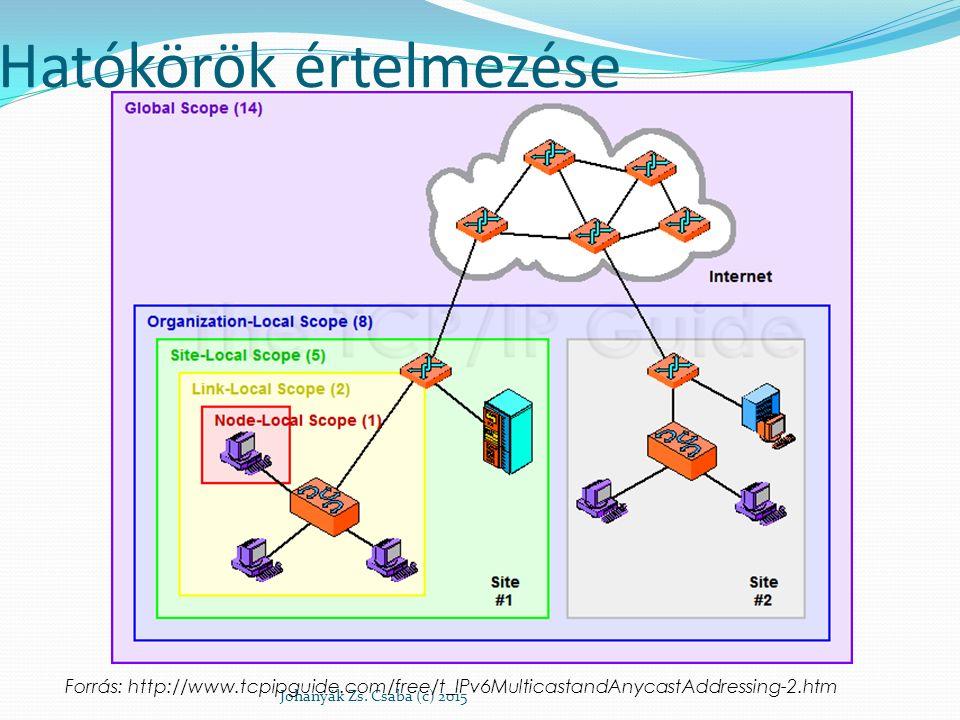 Hatókörök értelmezése Johanyák Zs. Csaba (c) 2015 Forrás: http://www.tcpipguide.com/free/t_IPv6MulticastandAnycastAddressing-2.htm