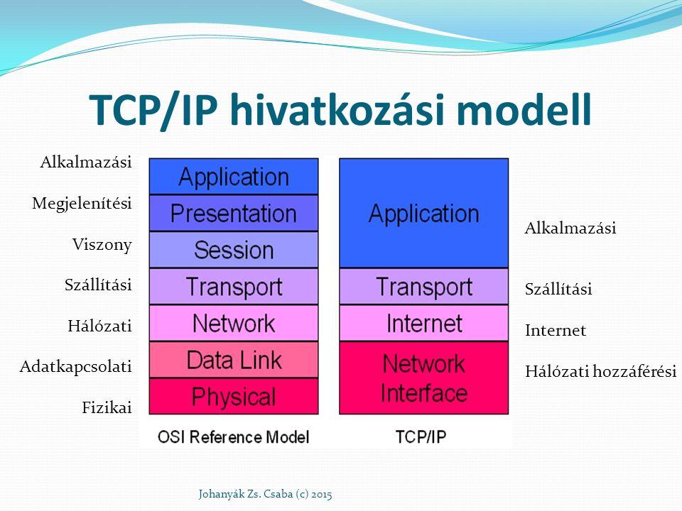 TCP/IP hivatkozási modell Johanyák Zs. Csaba (c) 2015 Alkalmazási Megjelenítési Viszony Szállítási Hálózati Adatkapcsolati Fizikai Alkalmazási Szállít