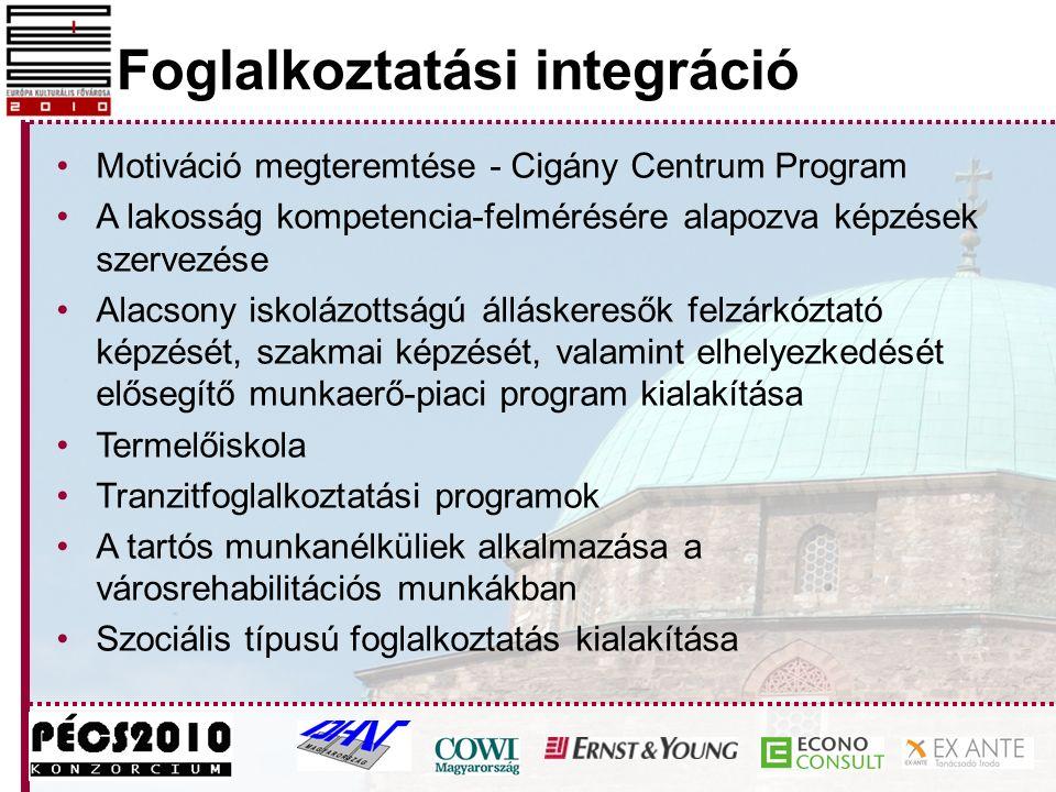 Foglalkoztatási integráció Motiváció megteremtése - Cigány Centrum Program A lakosság kompetencia-felmérésére alapozva képzések szervezése Alacsony is