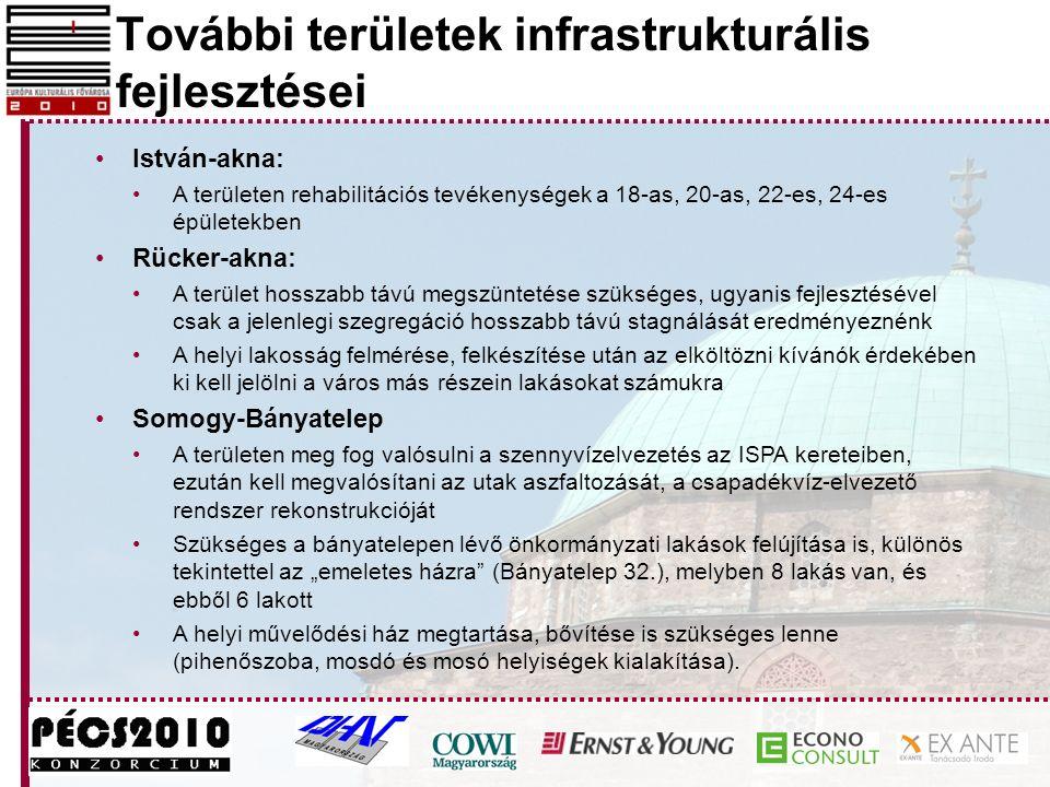 További területek infrastrukturális fejlesztései István-akna: A területen rehabilitációs tevékenységek a 18-as, 20-as, 22-es, 24-es épületekben Rücker
