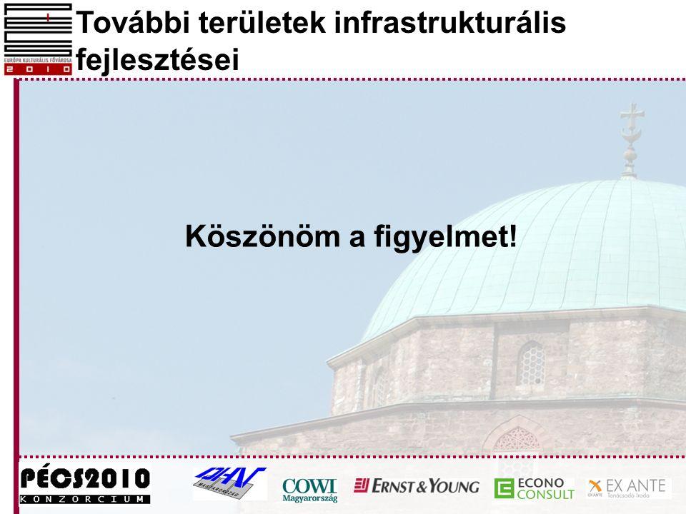 További területek infrastrukturális fejlesztései Köszönöm a figyelmet!