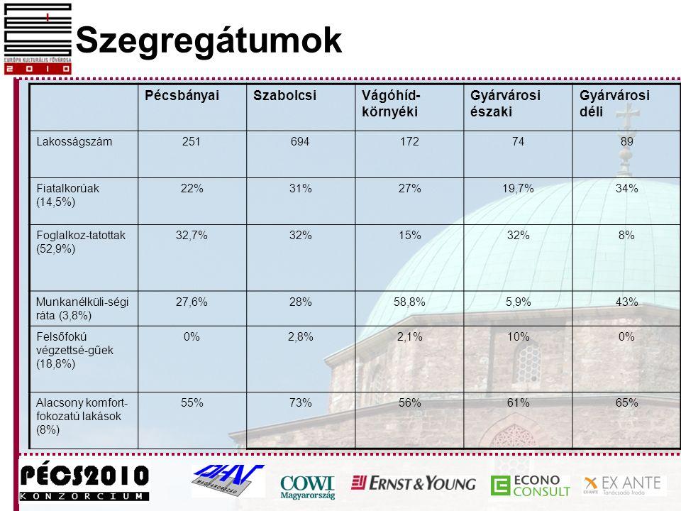 Szegregátumok PécsbányaiSzabolcsiVágóhíd- környéki Gyárvárosi északi Gyárvárosi déli Lakosságszám2516941727489 Fiatalkorúak (14,5%) 22%31%27%19,7%34%