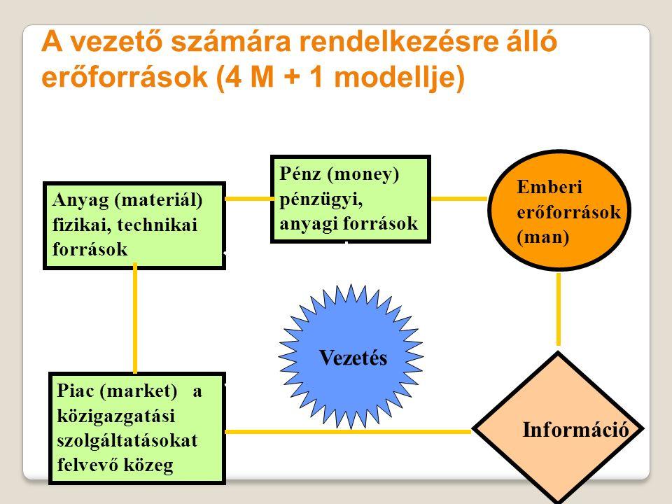 Anyag (materiál) fizikai, technikai források Pénz (money) pénzügyi, anyagi források Piac (market) a közigazgatási szolgáltatásokat felvevő közeg Vezet