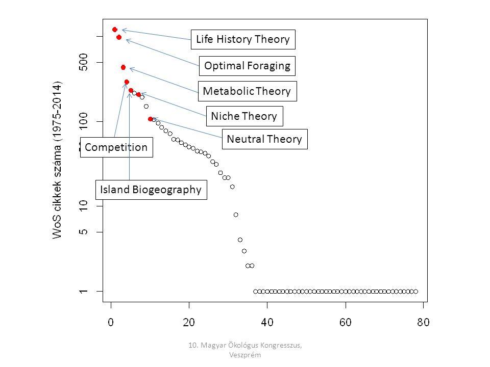 10. Magyar Ökológus Kongresszus, Veszprém Life History Theory Optimal Foraging Metabolic Theory Competition Island Biogeography Niche Theory Neutral T