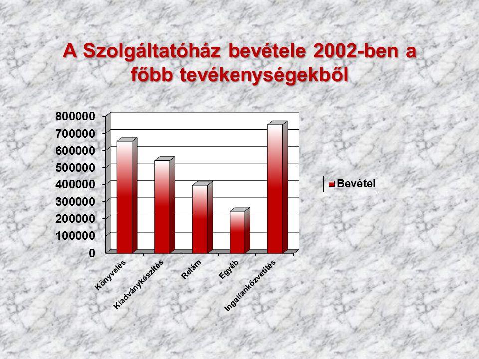 A Szolgáltatóház bevétele 2002-ben a főbb tevékenységekből