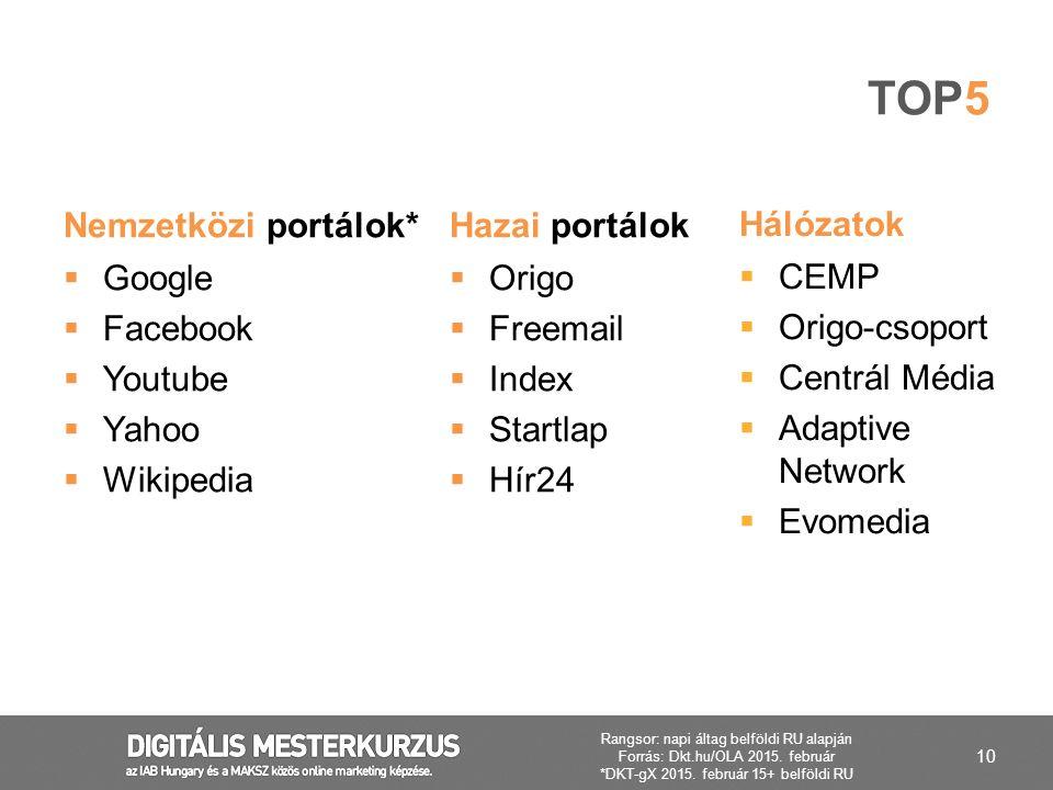 10 TOP5 Nemzetközi portálok*  Google  Facebook  Youtube  Yahoo  Wikipedia Hazai portálok  Origo  Freemail  Index  Startlap  Hír24 Rangsor: n