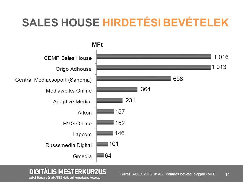 14 SALES HOUSE HIRDETÉSI BEVÉTELEK Forrás: ADEX 2015. 01-02. listaáras bevétel alapján (MFt)