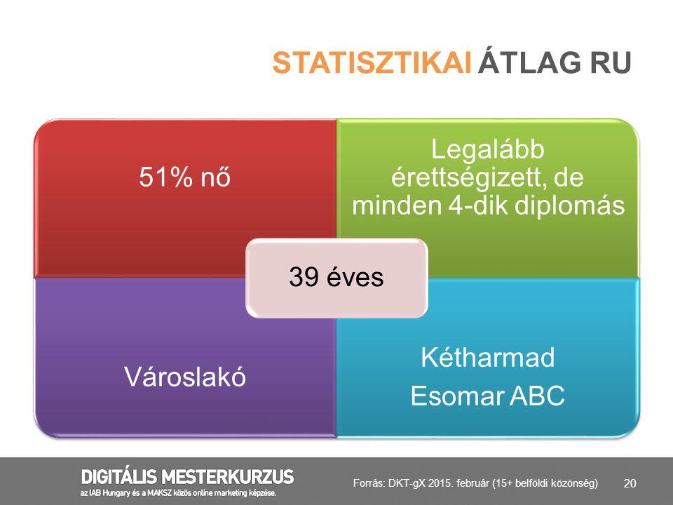 20 STATISZTIKAI ÁTLAG RU 51% nő Legalább érettségizett, de minden 4-dik diplomás Városlakó Kétharmad Esomar ABC 39 éves Forrás: DKT-gX 2015. február (