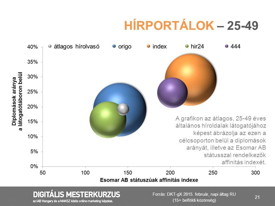 21 HÍRPORTÁLOK – 25-49 A grafikon az átlagos, 25-49 éves általános híroldalak látogatójához képest ábrázolja az ezen a célcsoporton belül a diplomások