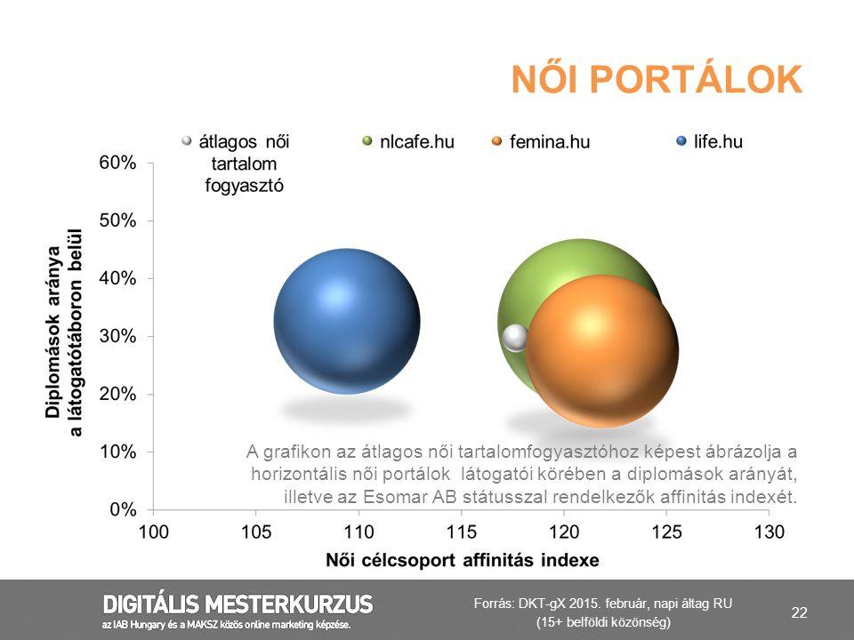 22 NŐI PORTÁLOK A grafikon az átlagos női tartalomfogyasztóhoz képest ábrázolja a horizontális női portálok látogatói körében a diplomások arányát, il