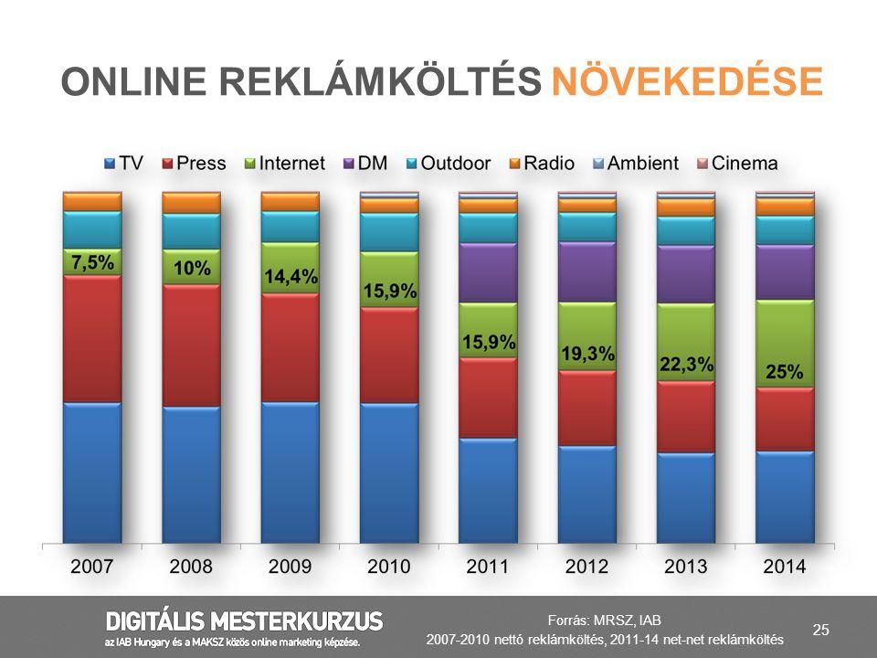 25 ONLINE REKLÁMKÖLTÉS NÖVEKEDÉSE Forrás: MRSZ, IAB 2007-2010 nettó reklámköltés, 2011-14 net-net reklámköltés