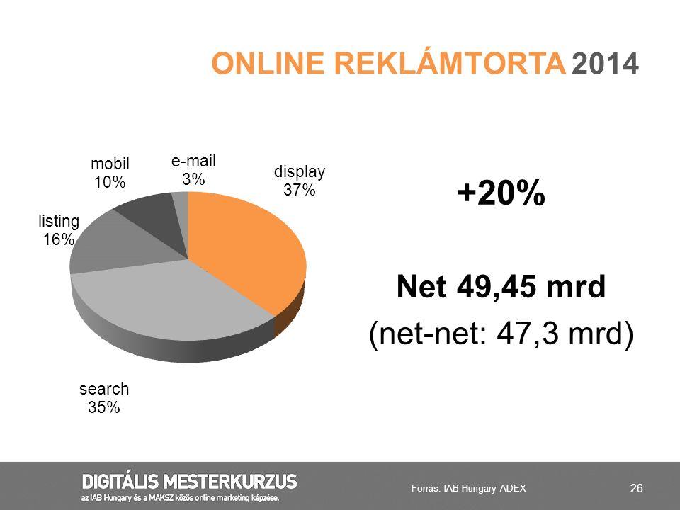 26 ONLINE REKLÁMTORTA 2014 +20% Net 49,45 mrd (net-net: 47,3 mrd) Forrás: IAB Hungary ADEX