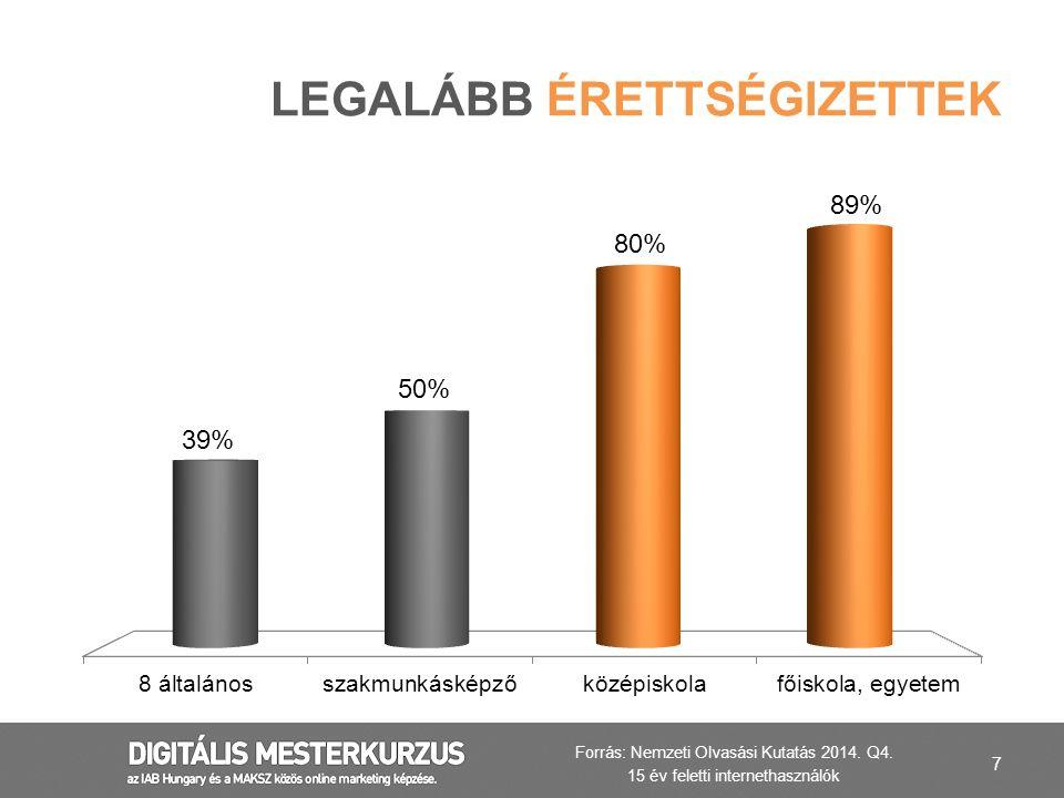 7 LEGALÁBB ÉRETTSÉGIZETTEK Forrás: Nemzeti Olvasási Kutatás 2014. Q4. 15 év feletti internethasználók