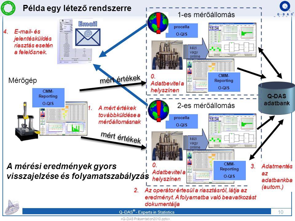 Q–DAS ® - Experts in Statistics Példa egy létező rendszerre 10 procella O-QIS kézi vagy online Q-DAS adatbank 1-es mérőállomás 4.E-mail- és jelentésküldés riasztás esetén a felelősnek.