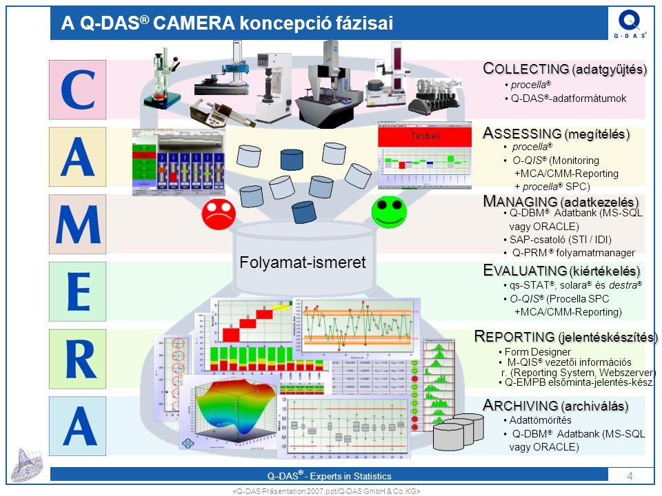 Q–DAS ® - Experts in Statistics AZ O-QIS ALKALMAZÁSA Mérőállomások és a gyártás visual management-je 5 © Copyright Q-DAS GmbH & Co.