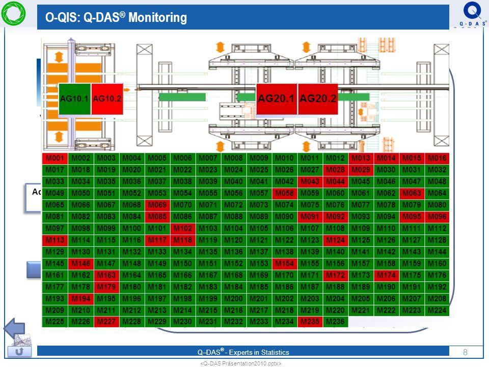 Q–DAS ® - Experts in Statistics O-QIS: Alert Manager a riasztások dokumentálásához Áttekintés - gépek Riasztás az 5-ös gépnél Az 5-ös gépen gyártott darabok áttekintése Riasztott jellemző 9 a riasztás nyugtázása, kommentje 1 2 3 4 5