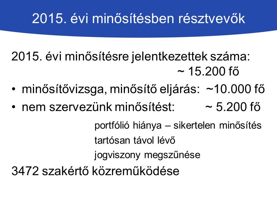 2015.évi minősítésben résztvevők 2015.