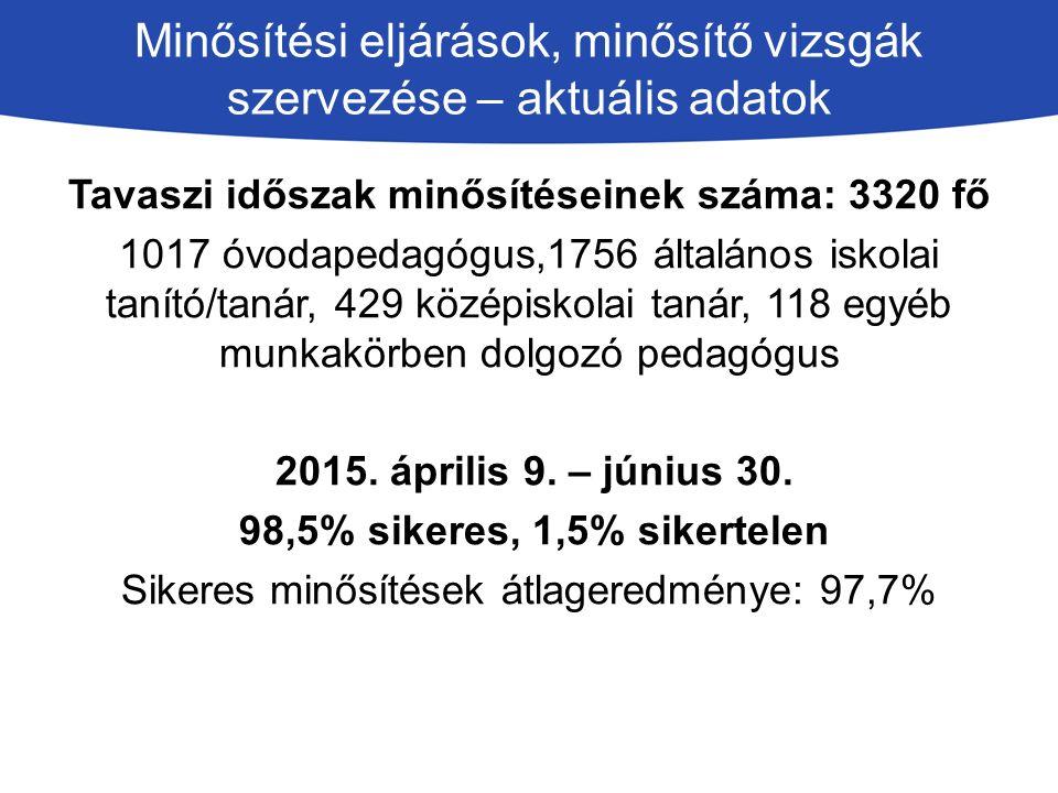 Minősítési eljárások, minősítő vizsgák szervezése – aktuális adatok Tavaszi időszak minősítéseinek száma: 3320 fő 1017 óvodapedagógus,1756 általános iskolai tanító/tanár, 429 középiskolai tanár, 118 egyéb munkakörben dolgozó pedagógus 2015.