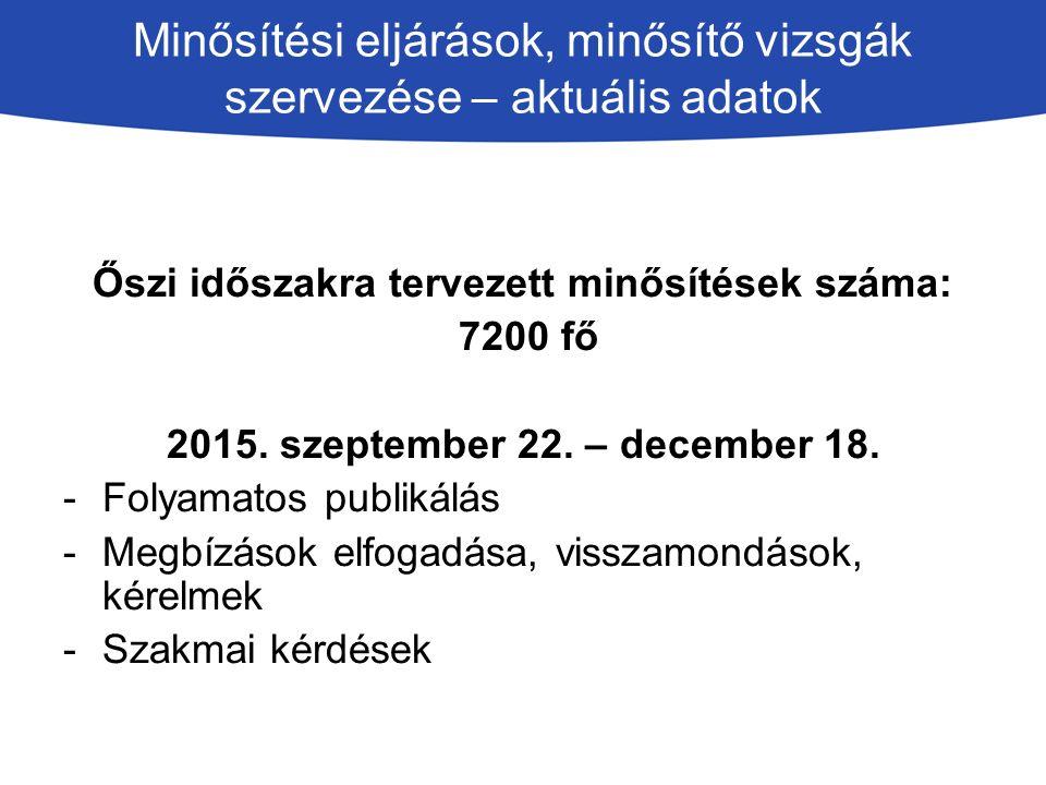 Minősítési eljárások, minősítő vizsgák szervezése – aktuális adatok Őszi időszakra tervezett minősítések száma: 7200 fő 2015.