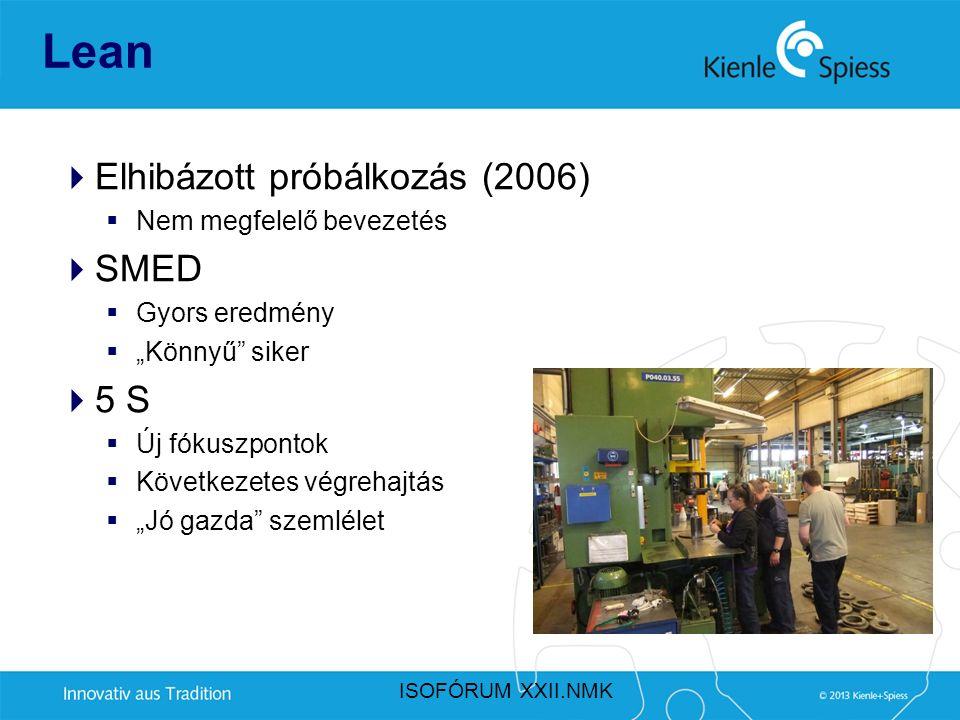 """Lean  Elhibázott próbálkozás (2006)  Nem megfelelő bevezetés  SMED  Gyors eredmény  """"Könnyű"""" siker  5 S  Új fókuszpontok  Következetes végreha"""