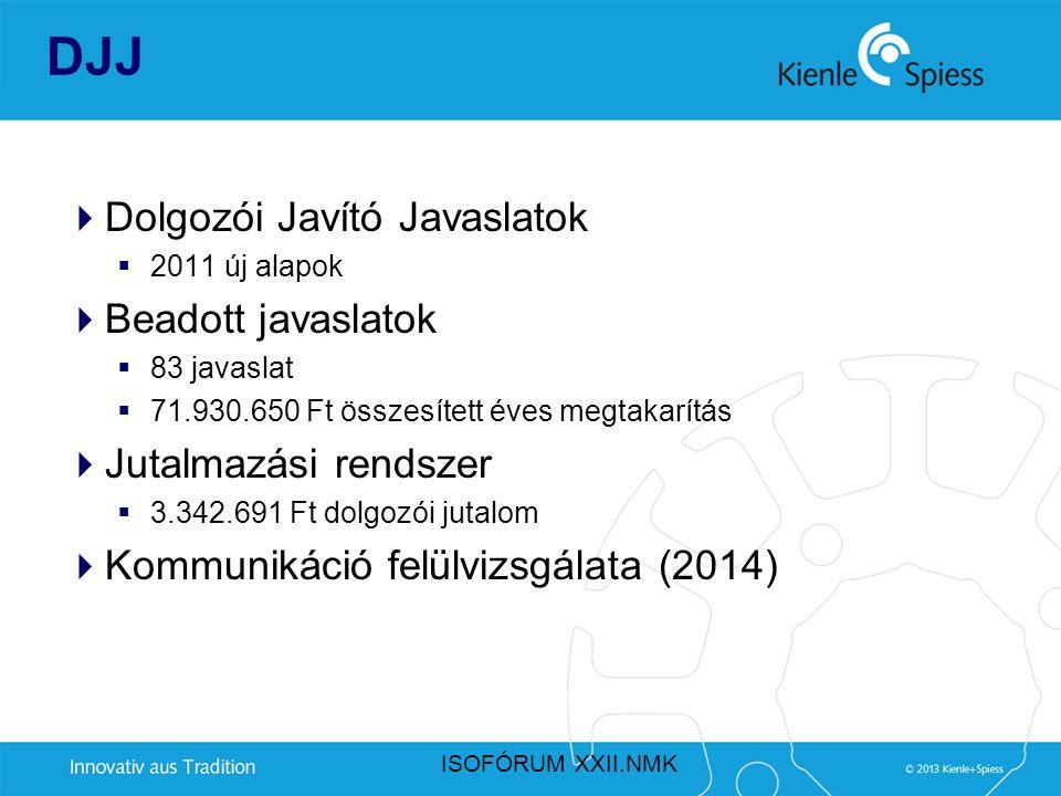DJJ  Dolgozói Javító Javaslatok  2011 új alapok  Beadott javaslatok  83 javaslat  71.930.650 Ft összesített éves megtakarítás  Jutalmazási rends