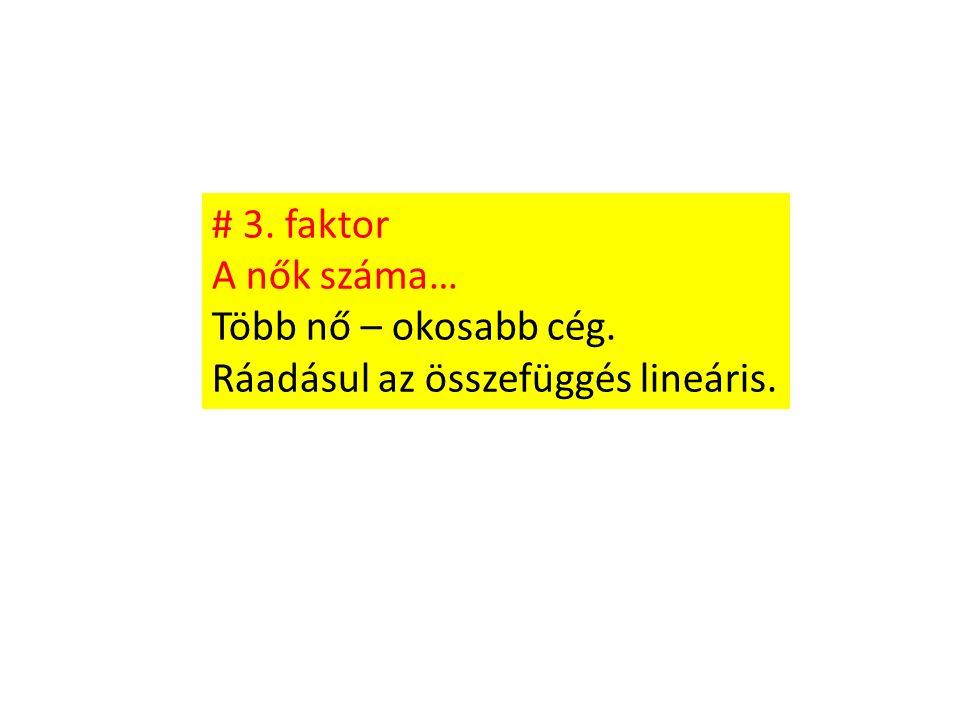 # 3. faktor A nők száma… Több nő – okosabb cég. Ráadásul az összefüggés lineáris.