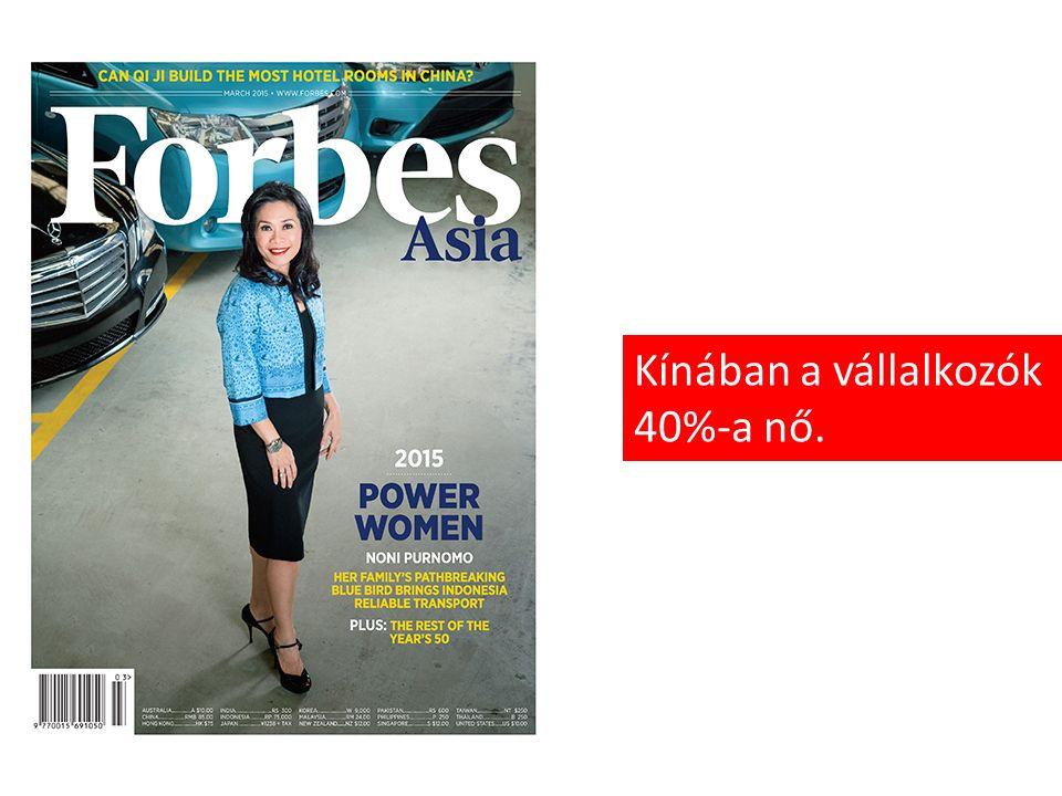 Kínában a vállalkozók 40%-a nő.