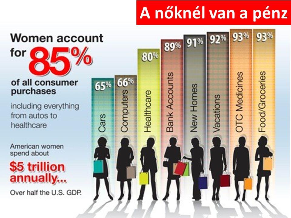 A nőknél van a pénz
