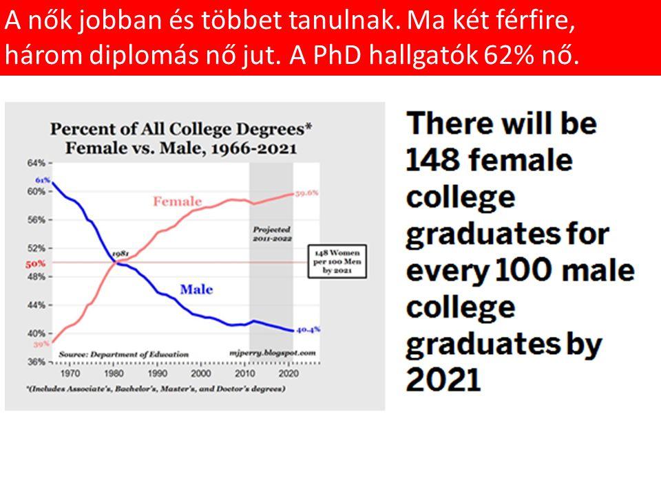 A nők jobban és többet tanulnak. Ma két férfire, három diplomás nő jut. A PhD hallgatók 62% nő.